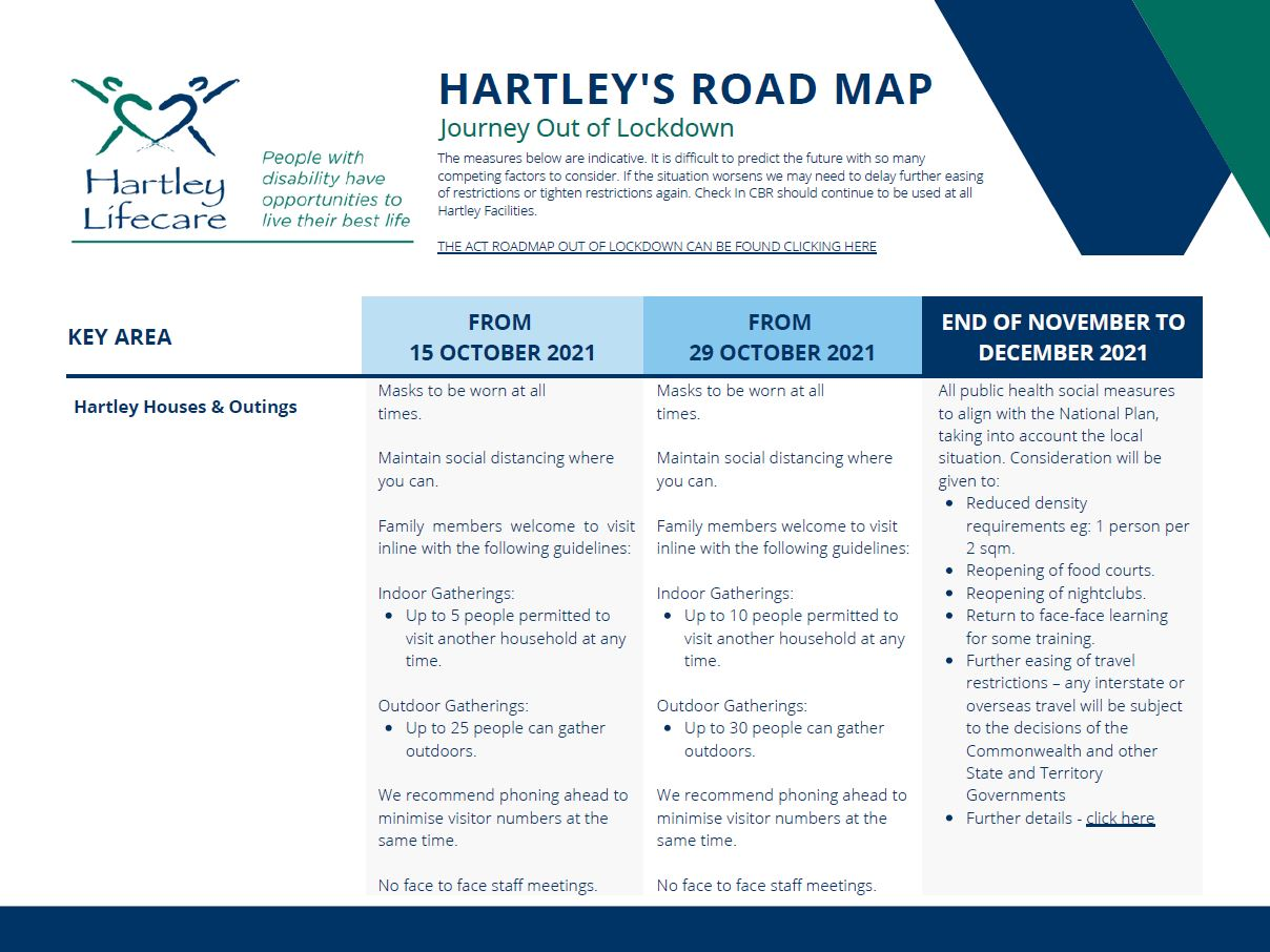 Hartley's RoadMap Out of Lockdown